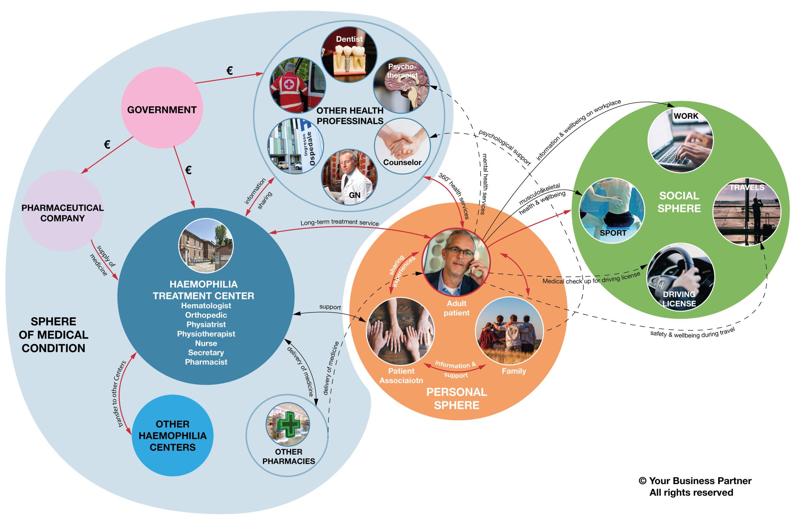 Il centro Emofilia Angelo Bianchi Bonomi esempio di best practice per la gestione personalizzata dei pazienti emofilici
